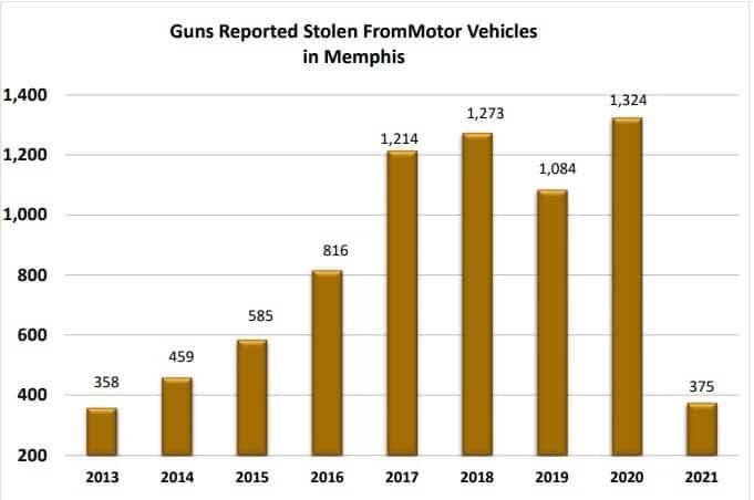 2021 trae más violencia armada, tiroteos, armas robadas en el área de Memphis, según muestran los datos   Local by Memphis Noticias